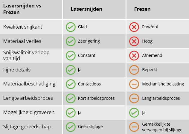 Lasersnijden versus frezen